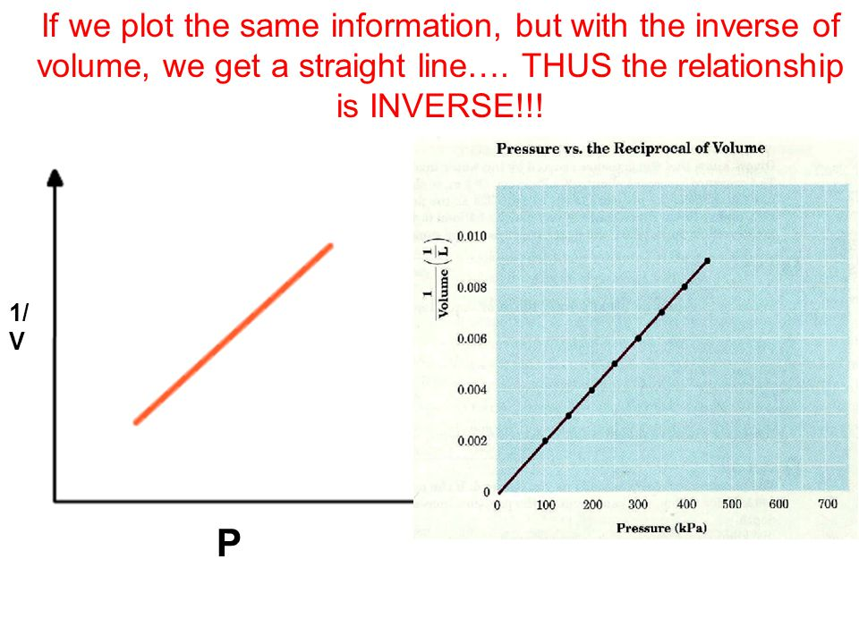 If we plot the same information, but with the inverse of volume, we get a straight line…. THUS the relationship is INVERSE!!!
