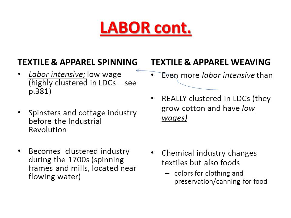 LABOR cont. TEXTILE & APPAREL SPINNING TEXTILE & APPAREL WEAVING