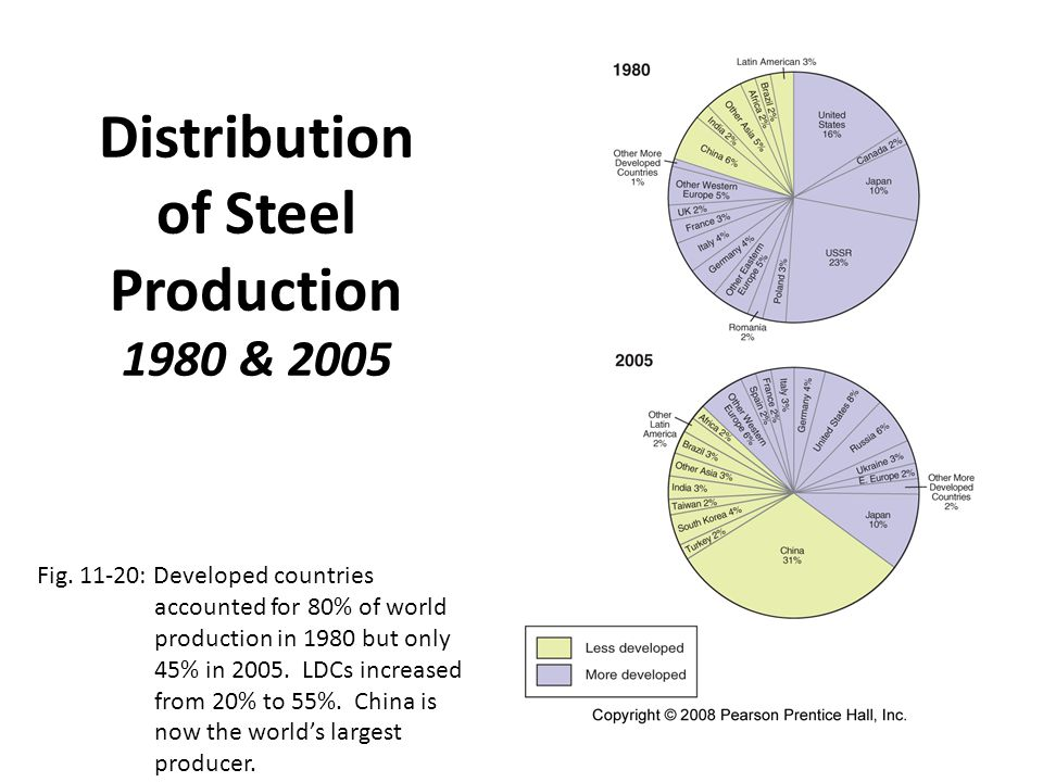 Distribution of Steel Production 1980 & 2005