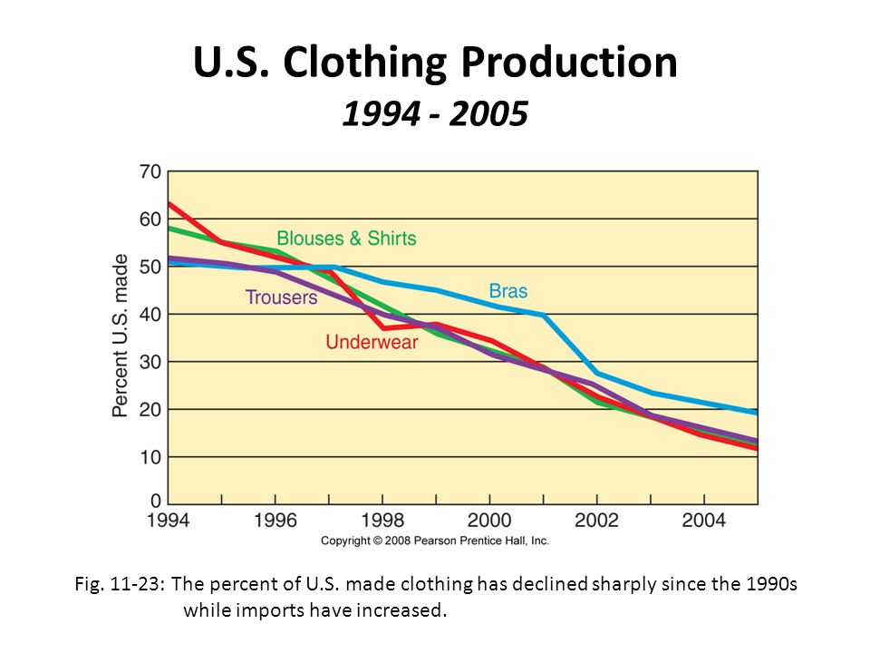 U.S. Clothing Production 1994 - 2005