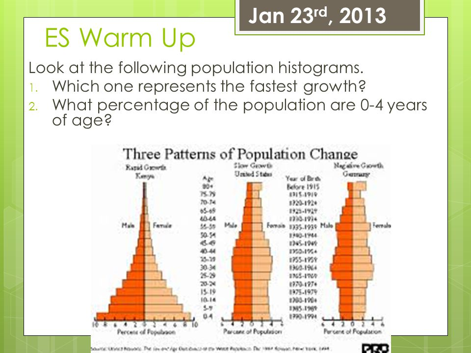 ES Warm Up Jan 23rd, 2013 Look at the following population histograms.