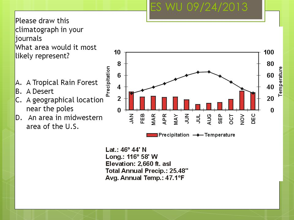 ES WU 09/24/2013 Please draw this climatograph in your journals