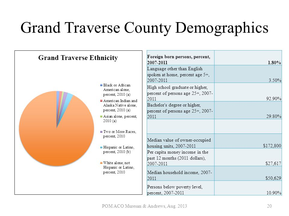 Grand Traverse County Demographics