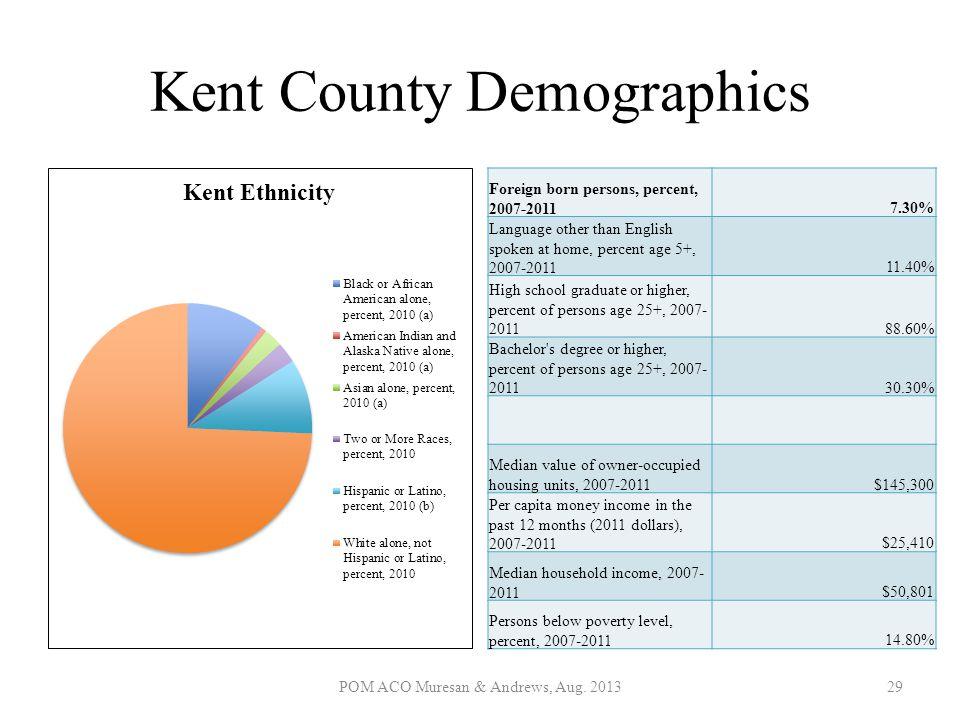 Kent County Demographics