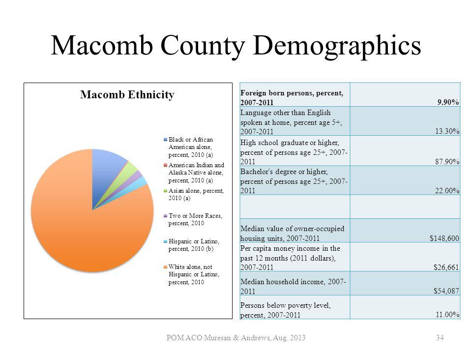 Macomb County Demographics