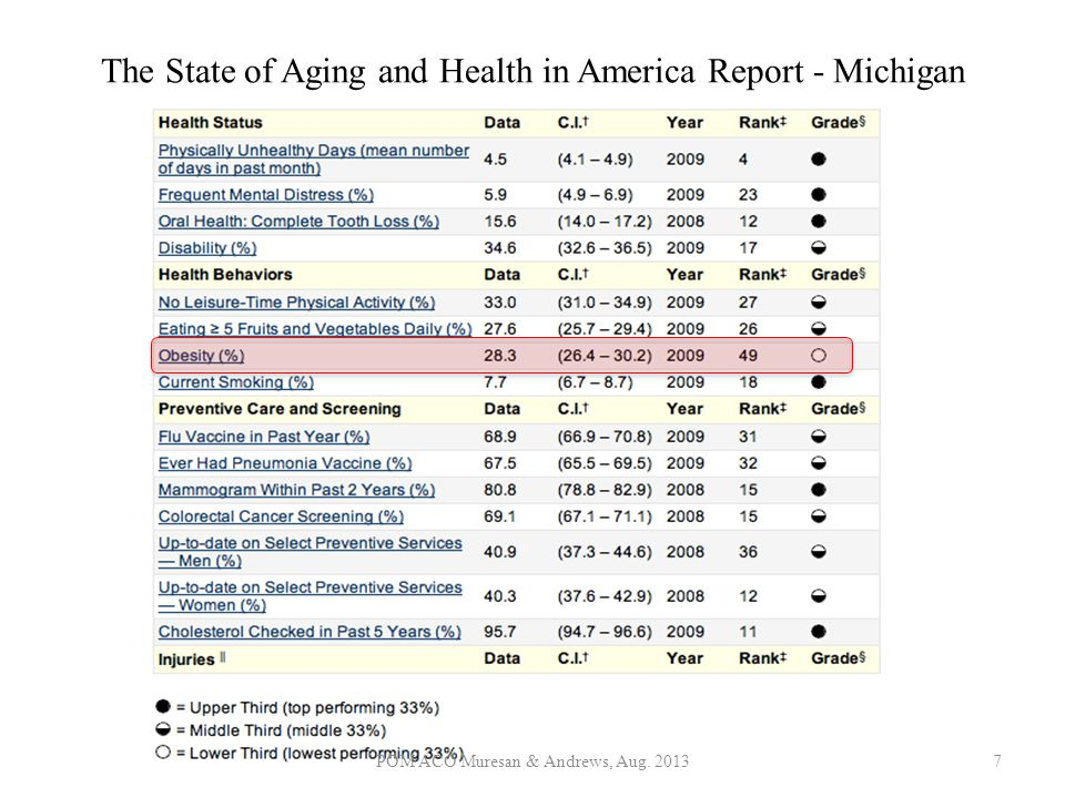 The State of Aging and Health in America Report - Michigan