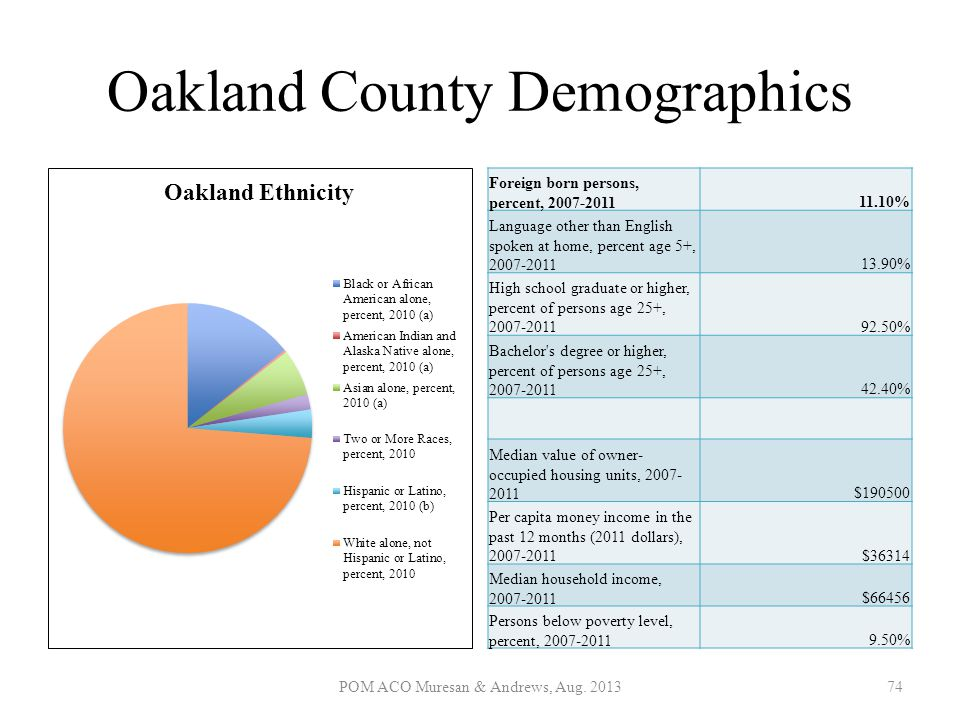 Oakland County Demographics