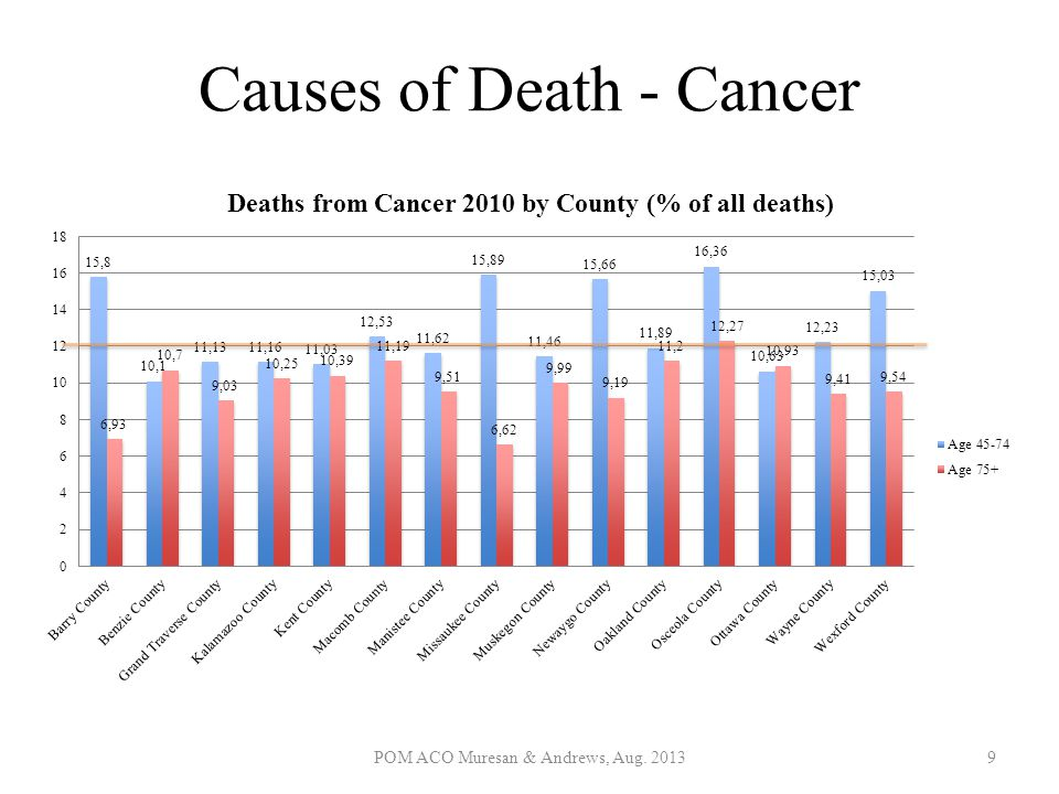 Causes of Death - Cancer
