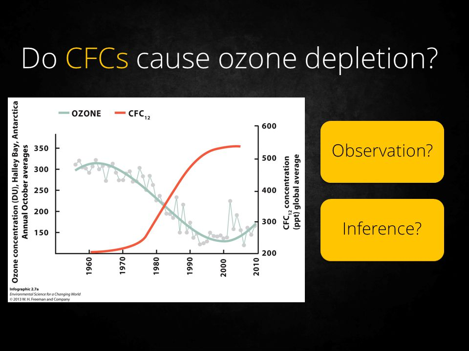 Do CFCs cause ozone depletion