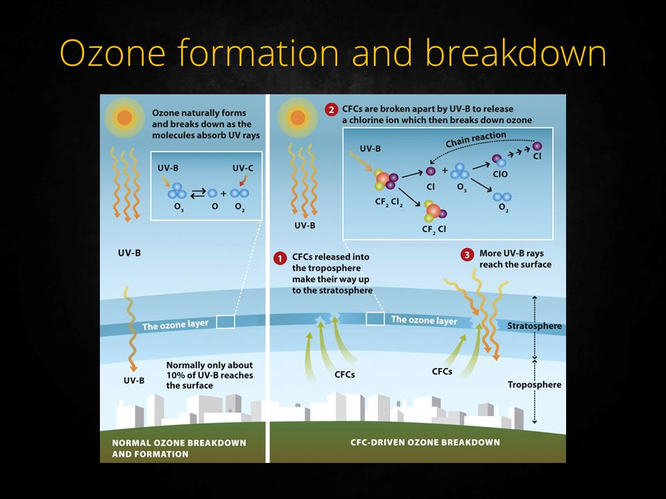 Ozone formation and breakdown