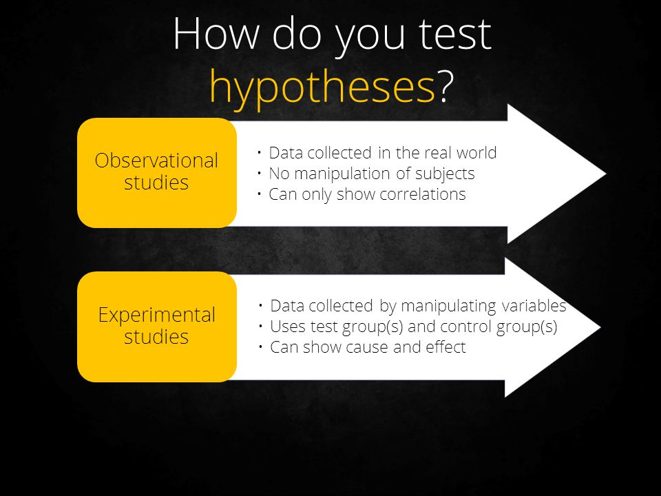 How do you test hypotheses