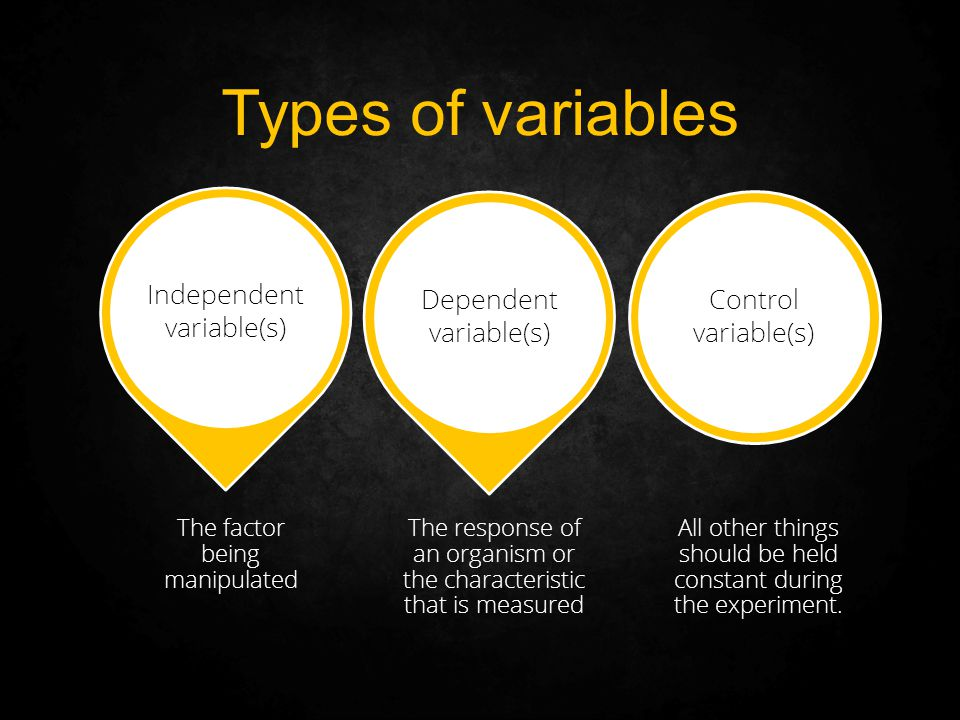 Types of variables Control variable(s) Dependent variable(s)