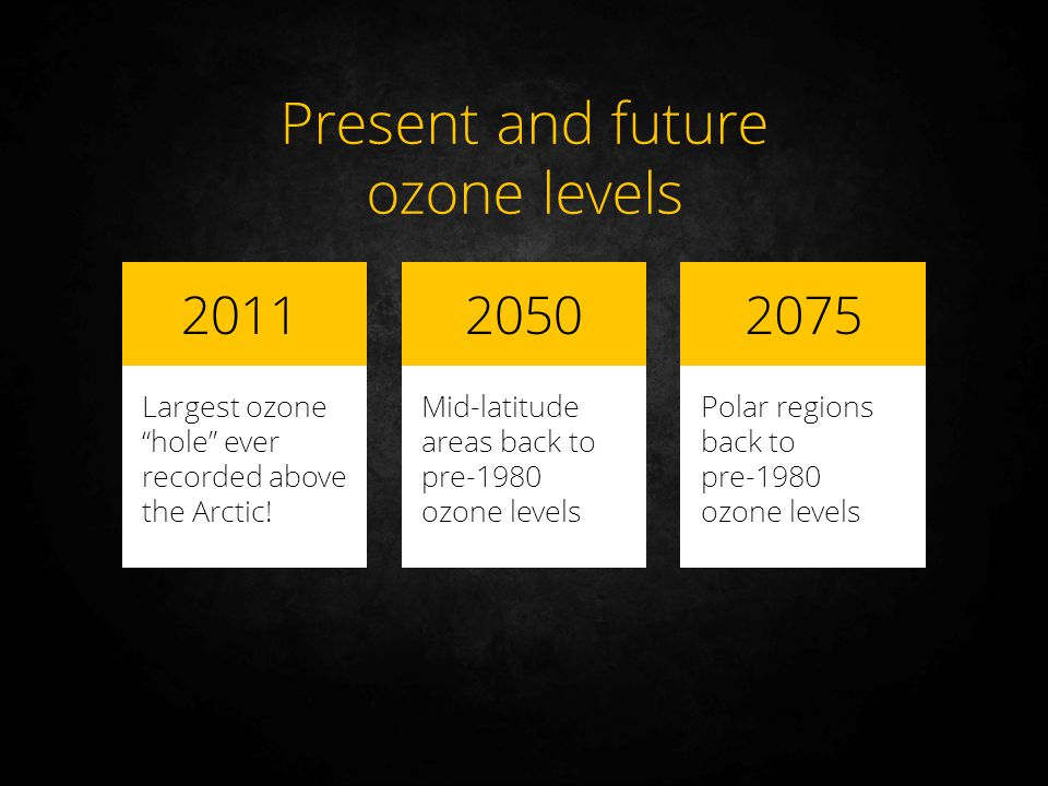 Present and future ozone levels 2011 2050 2075