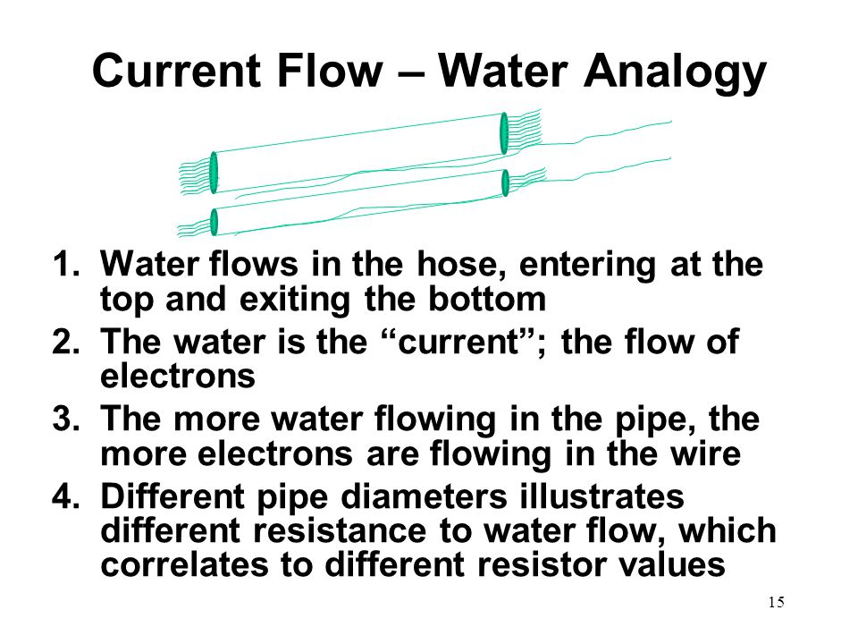 Current Flow – Water Analogy
