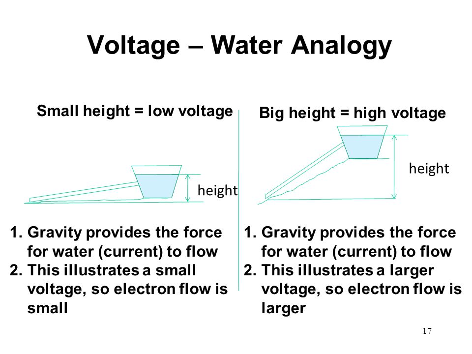 Voltage – Water Analogy