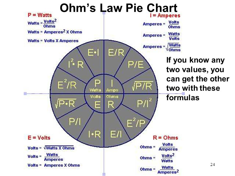 Ohm's Law Pie Chart If you know any two values, you can get the other two with these formulas