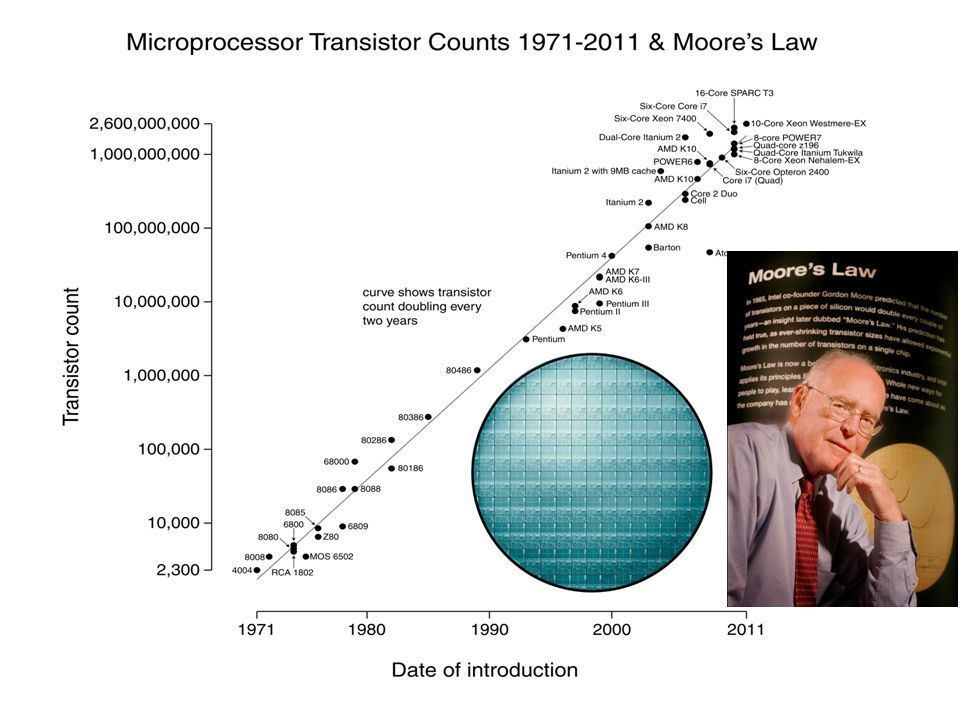 Insets: Wafer of Intel® Xeon™ processors and Gordon Moore, co-founder of Intel and author of Moore's Law