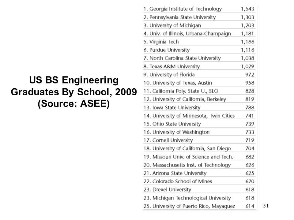 US BS Engineering Graduates By School, 2009 (Source: ASEE)