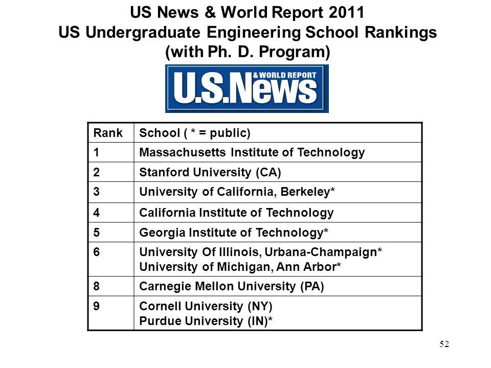 US News & World Report 2011 US Undergraduate Engineering School Rankings (with Ph. D. Program)