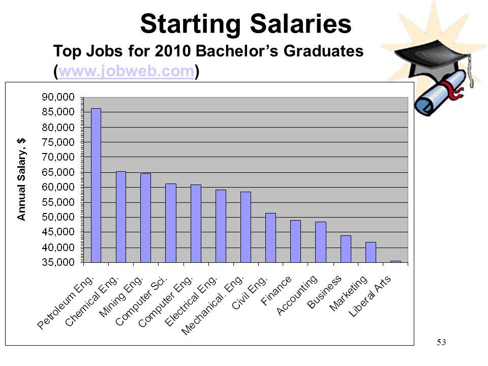 Starting Salaries Top Jobs for 2010 Bachelor's Graduates (www.jobweb.com)