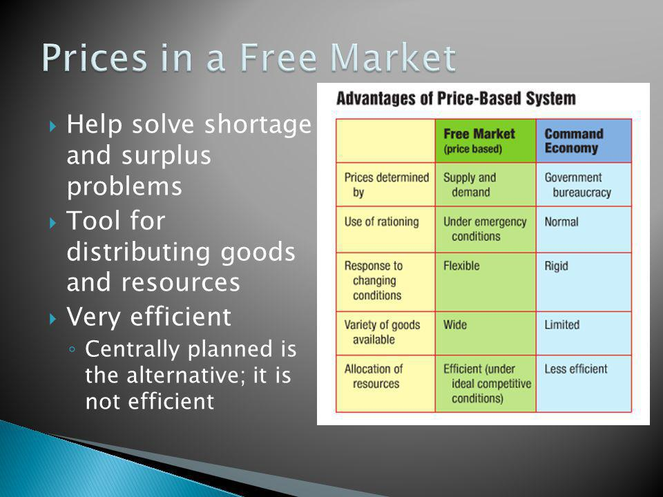 Prices in a Free Market Help solve shortage and surplus problems