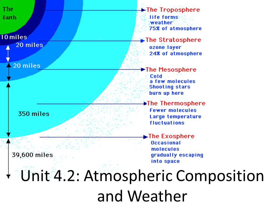 Unit 4.2: Atmospheric Composition and Weather