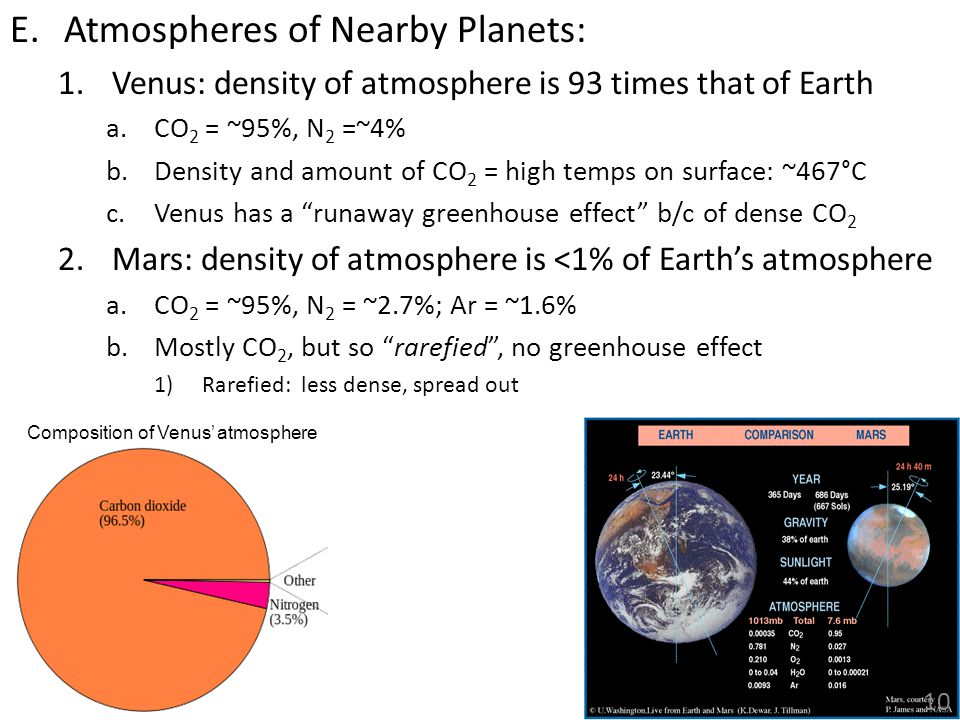 Composition of Venus' atmosphere