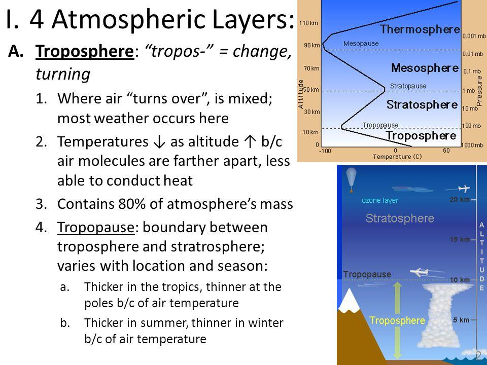 4 Atmospheric Layers: Troposphere: tropos- = change, turning
