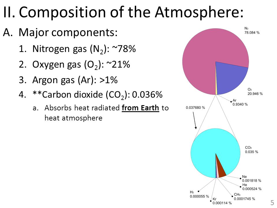 Composition of the Atmosphere: