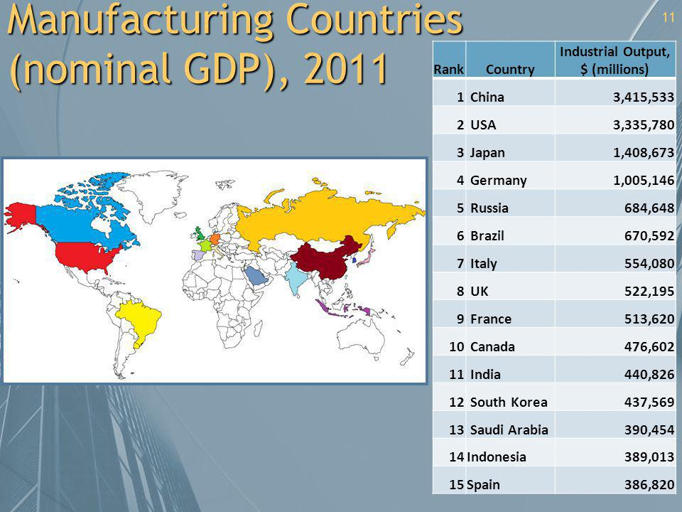 Manufacturing Countries (nominal GDP), 2011
