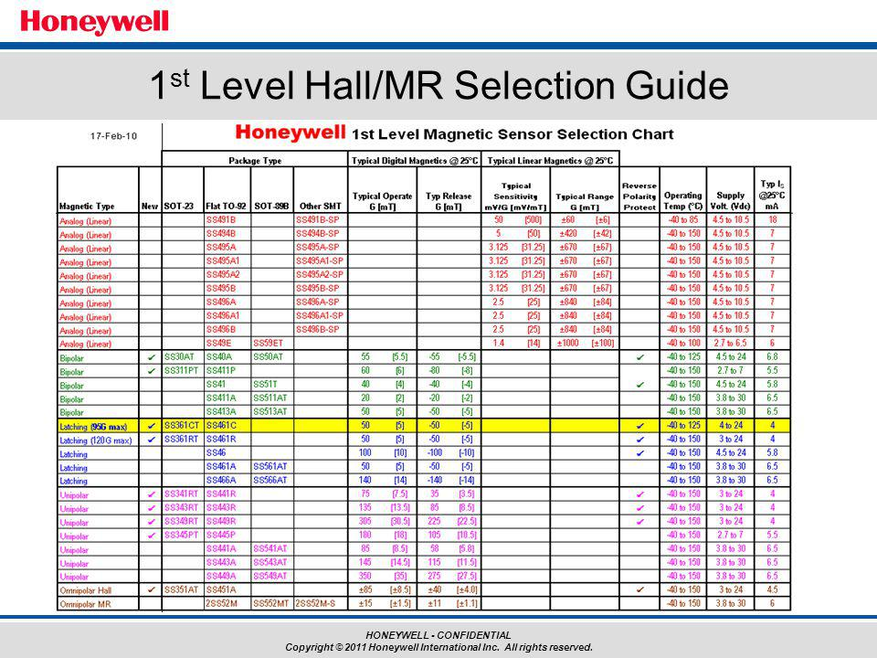 1st Level Hall/MR Selection Guide