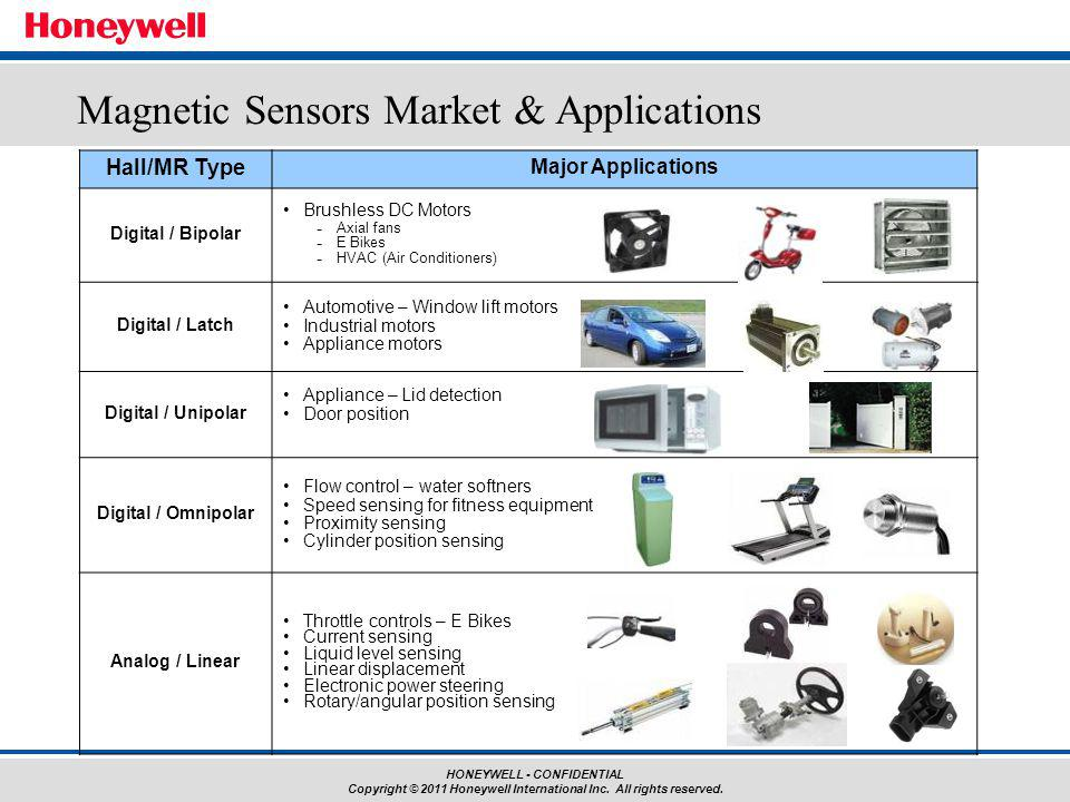 Magnetic Sensors Market & Applications