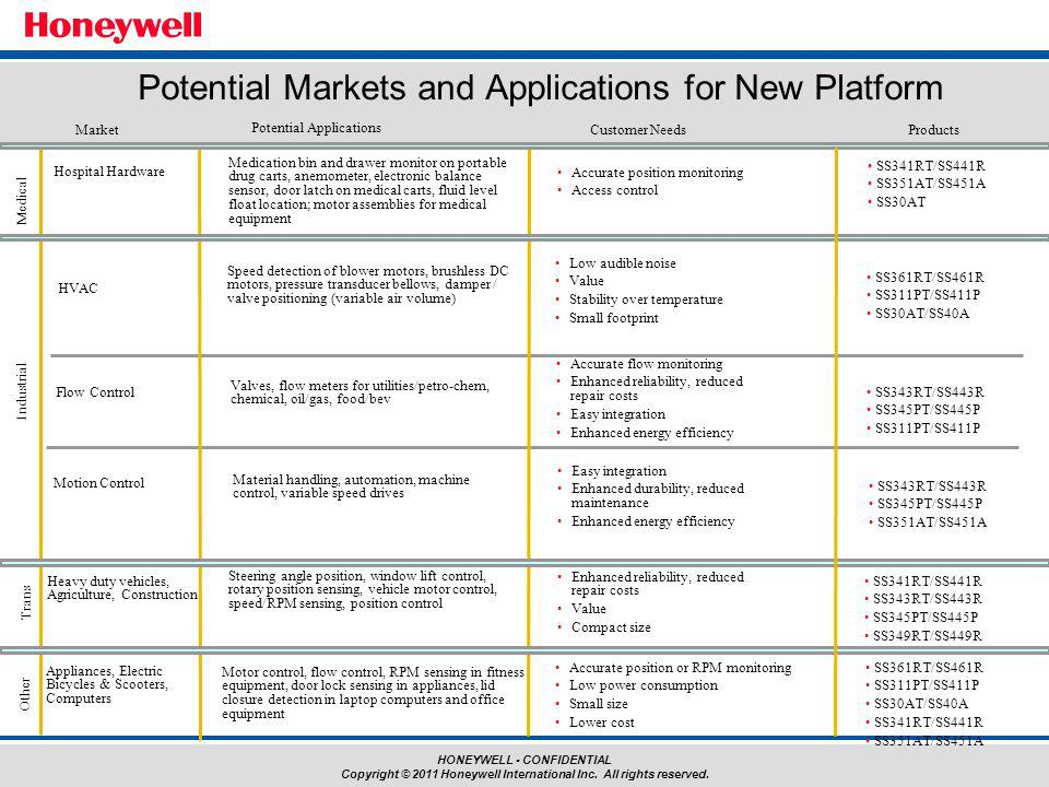 Potential Markets and Applications for New Platform
