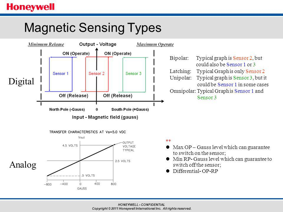 Magnetic Sensing Types