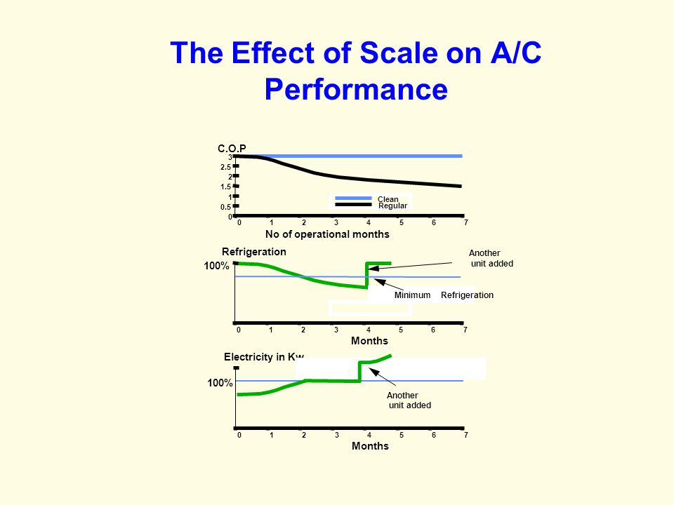The Effect of Scale on A/C Performance
