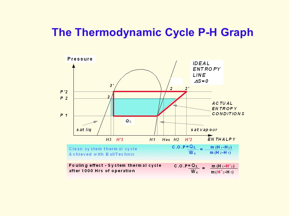 The Thermodynamic Cycle P-H Graph