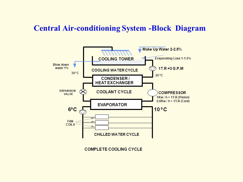 Central Air-conditioning System -Block Diagram
