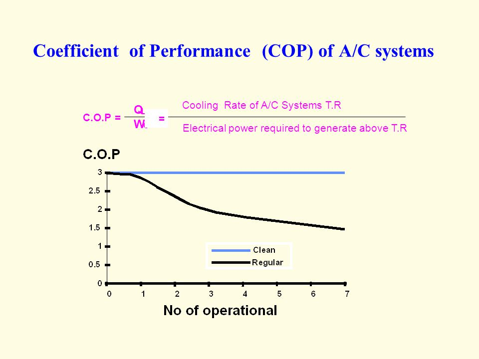 Coefficient of Performance (COP) of A/C systems