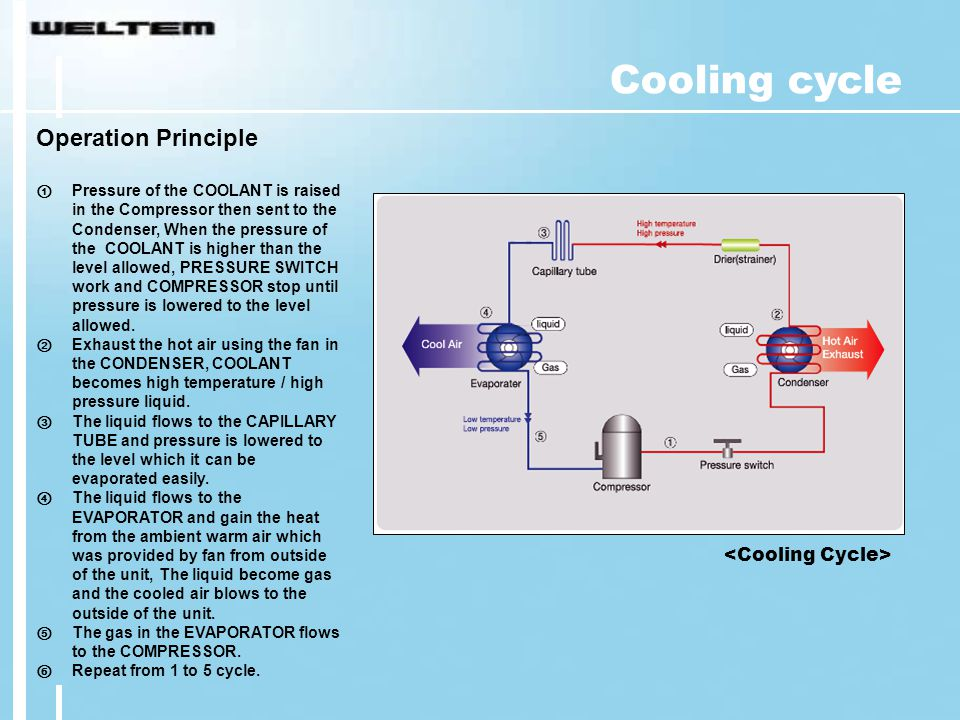 Cooling cycle Operation Principle <Cooling Cycle>