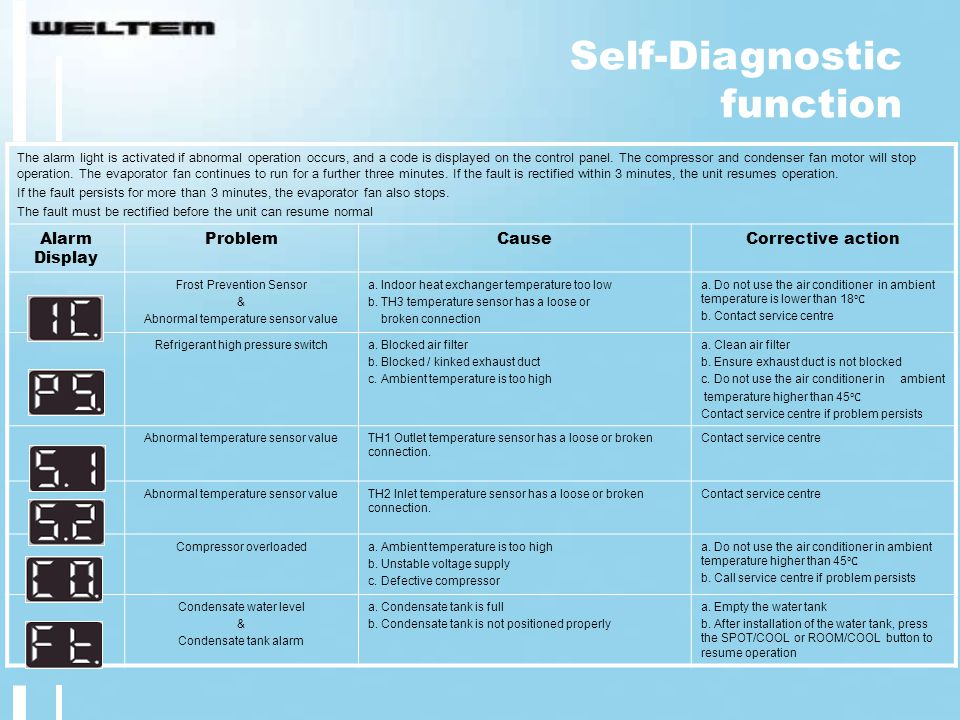 Self-Diagnostic function