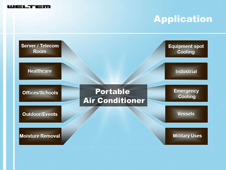 Application Portable Air Conditioner Server / Telecom Equipment spot