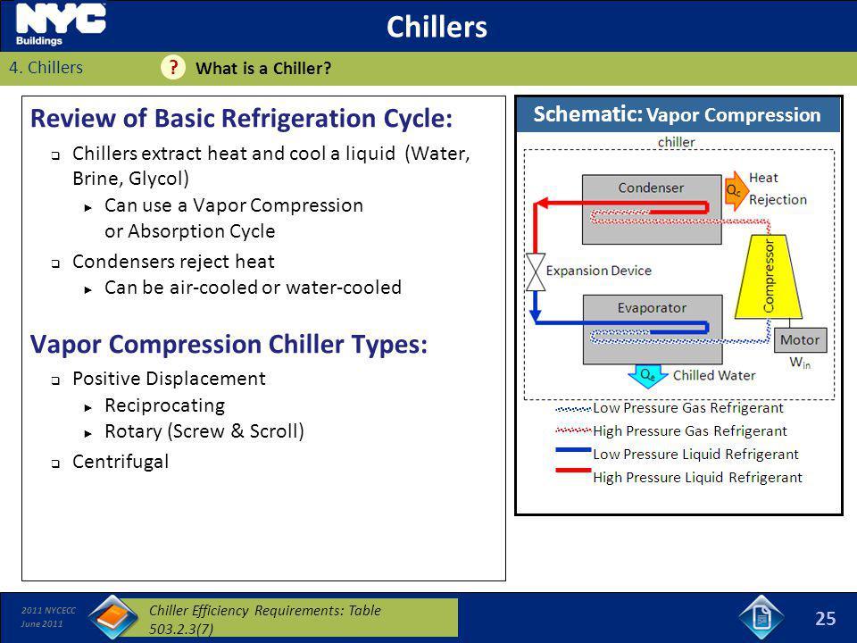 Schematic: Vapor Compression