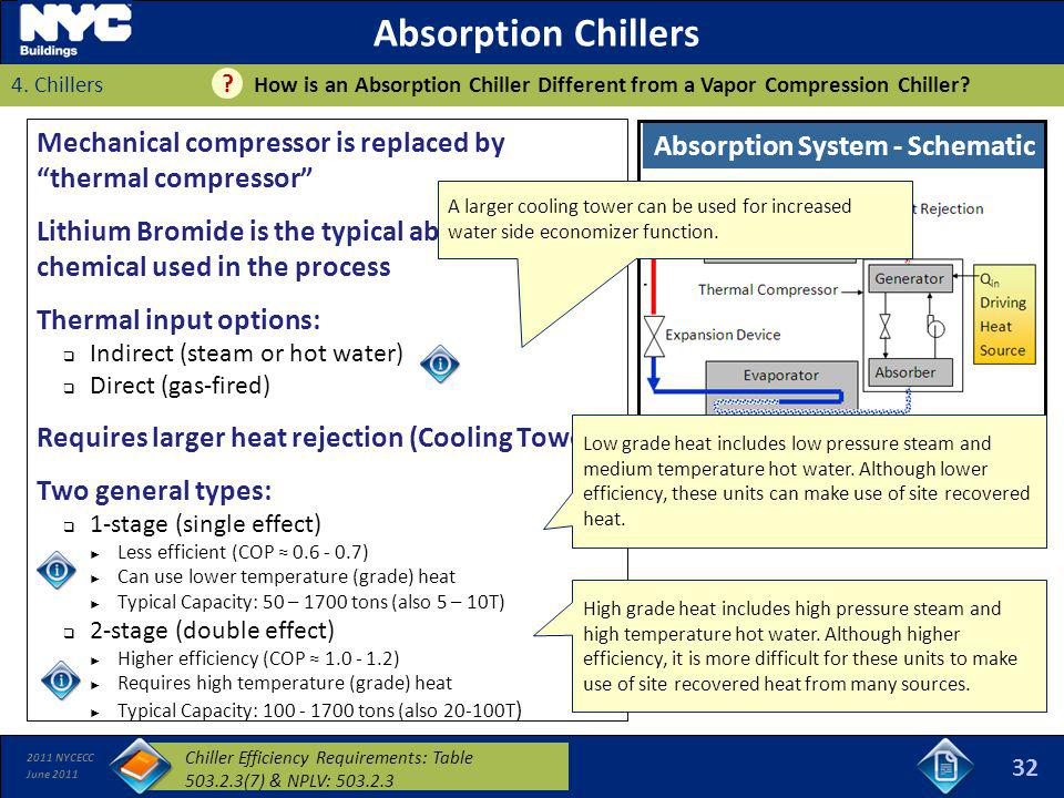 Absorption System - Schematic