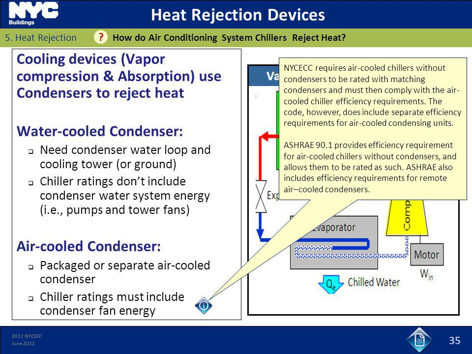 Heat Rejection Devices