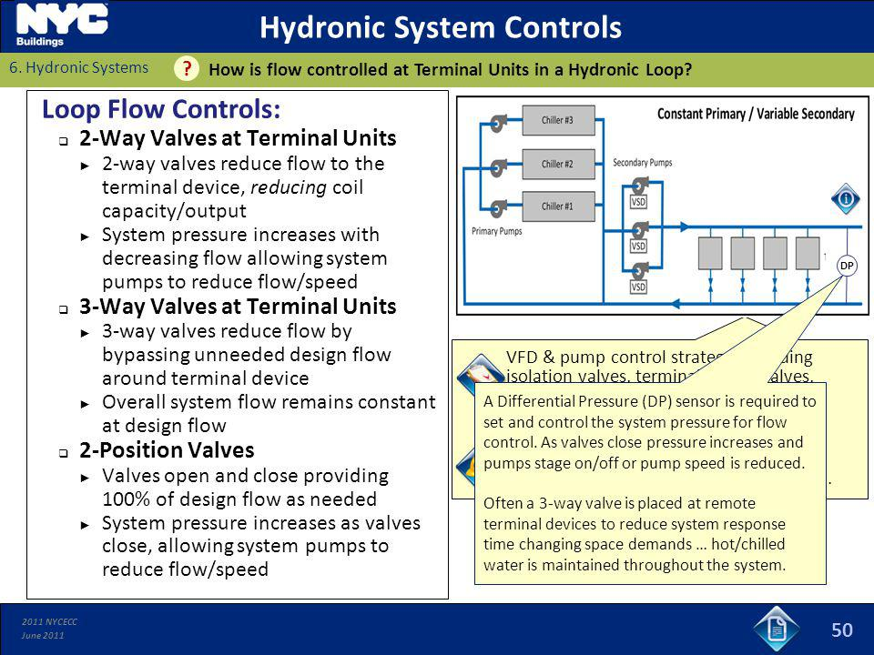 Hydronic System Controls