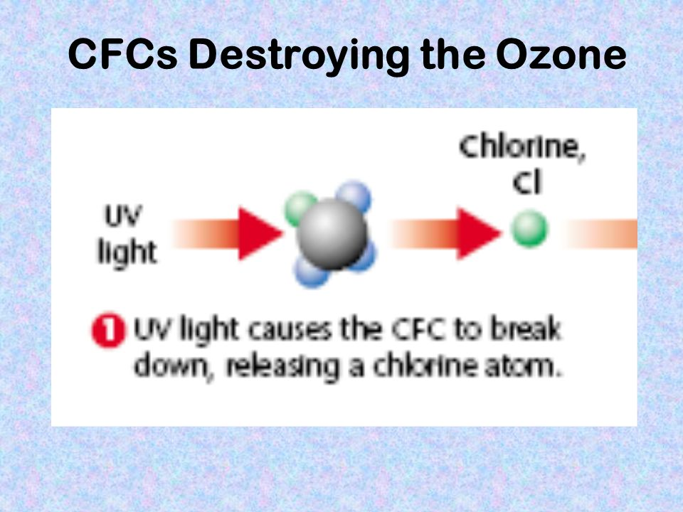 CFCs Destroying the Ozone
