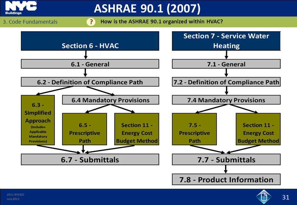 ASHRAE 90.1 (2007) 31 How is the ASHRAE 90.1 organized within HVAC