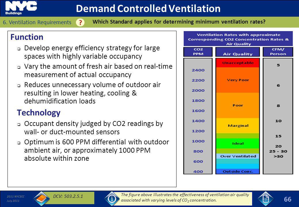 Demand Controlled Ventilation