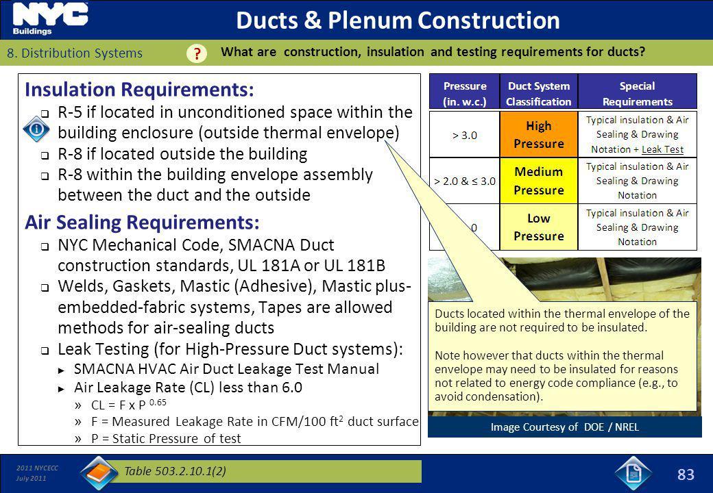 Ducts & Plenum Construction