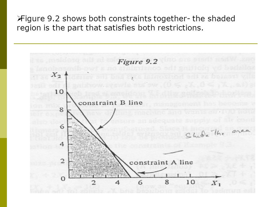 Figure 9.2 shows both constraints together- the shaded region is the part that satisfies both restrictions.